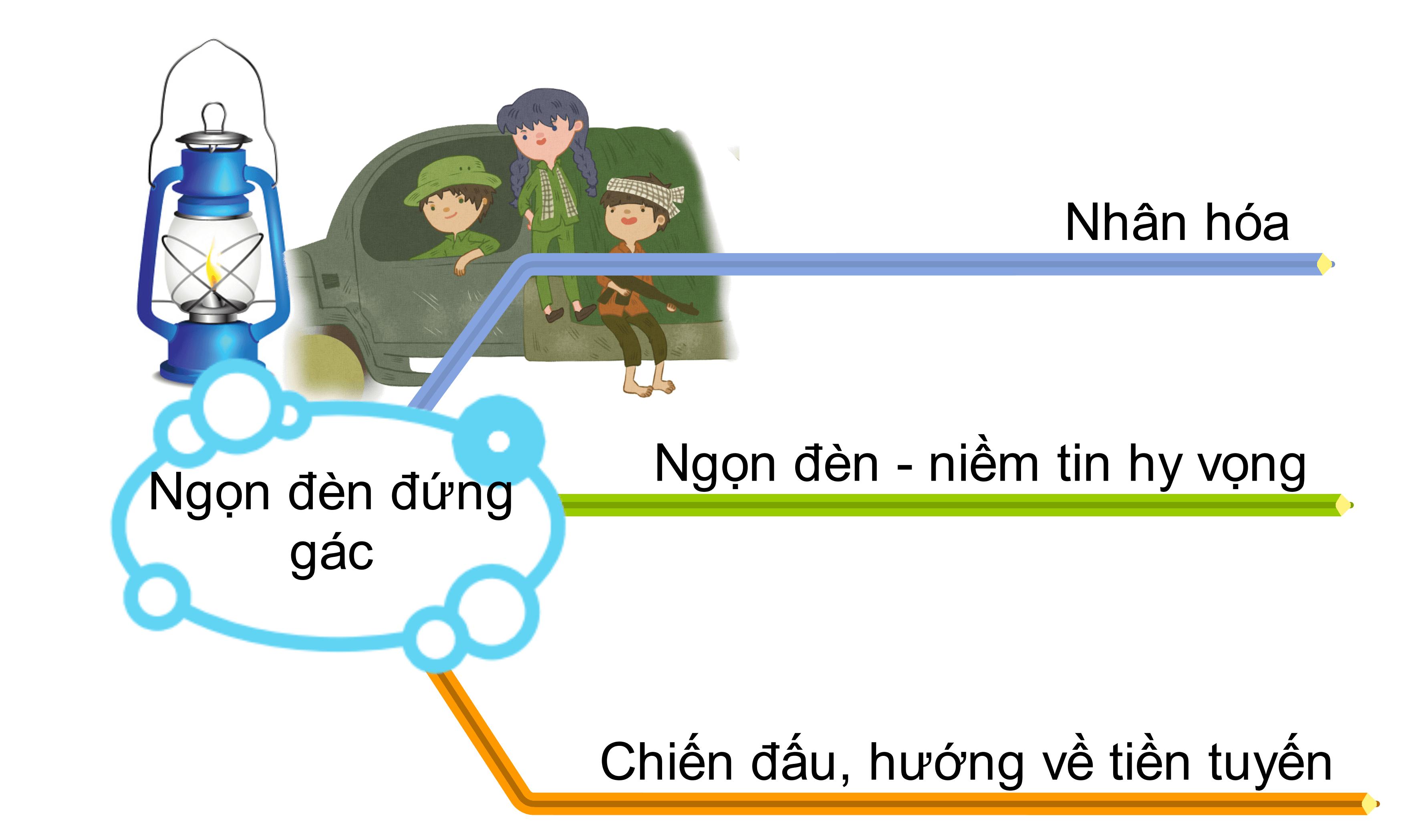 ngon-den-dung-gac