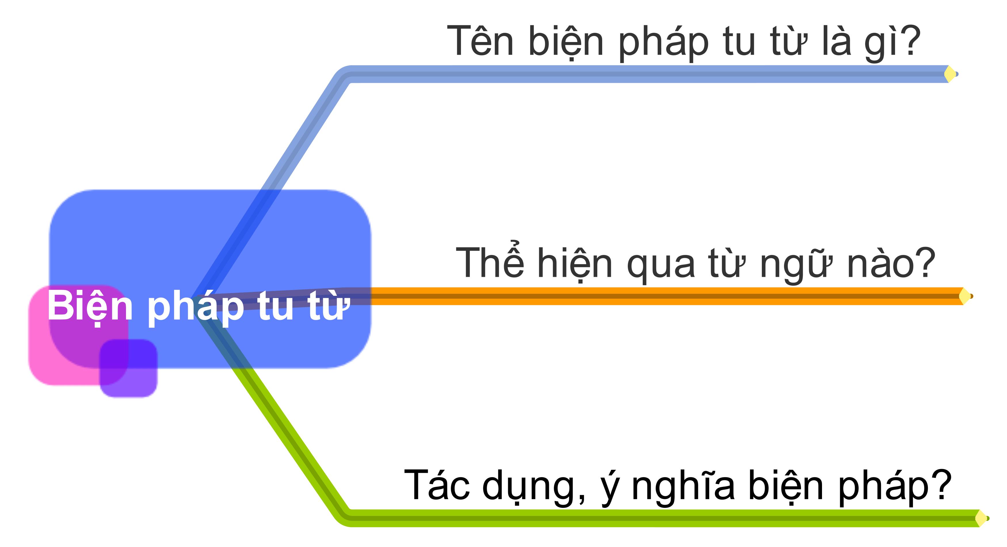 nhan-dien-bien-phap-tu-tu